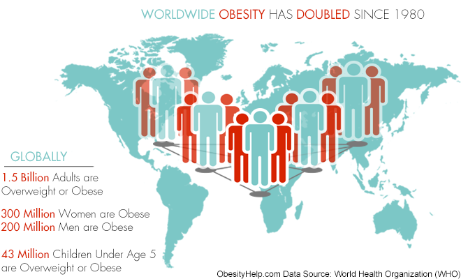 obesity-worldwide-stats