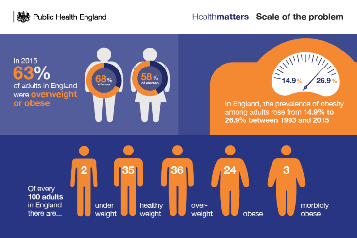 6.3206_PHE_TH_Health_Matters_Obesity_Online2
