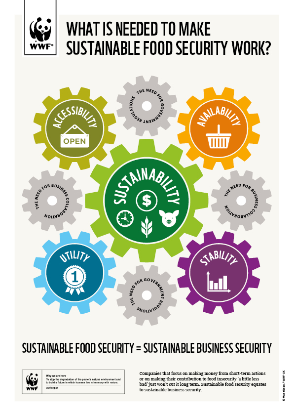 Sustainable_Food_A4_Poster_72dpi_RGB.jpg